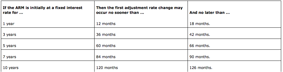 Chart: FHA ARM rate adjustments
