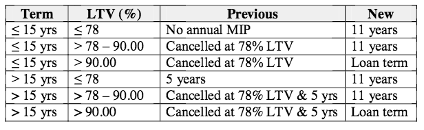 MIP cancellation table