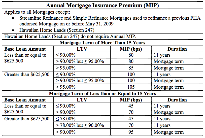 Chart fha annual mortgage insurance premiums mip for 2019